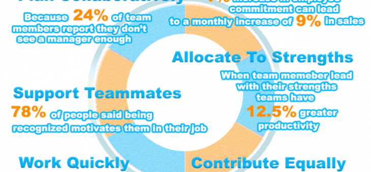 7 Must Haves For A Winning Sales Team
