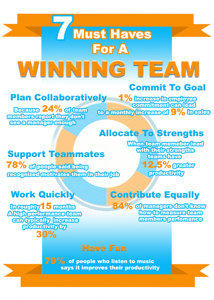 7-must-haves-for-a-winning-team-732x1024